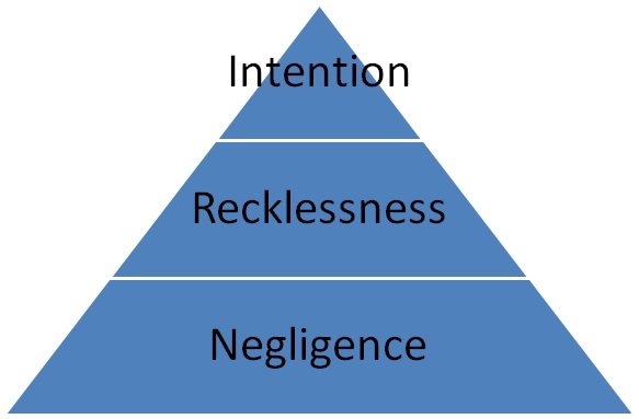 concept of recklessness Ant is consenting ('inadvertence recklessness') — and examines whether each of these is, and should be, sufficient to satisfy the fault element for rape in victoria in doing so, the author seeks to clarify the concept of recklessness in victorian rape law, arguing that these types of recklessness are often inadequately.