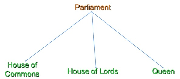 The institutions of Parliament