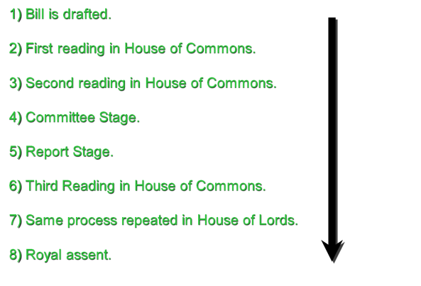 Process of a Bill through Parliament